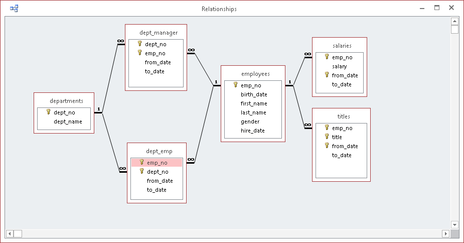 MS Access™ Database Relationship Diagram from Grover Park Consulting